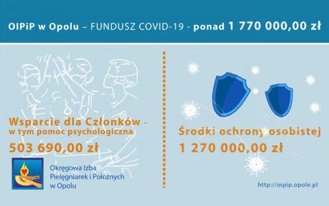 aktualnosci_fundusz_covid